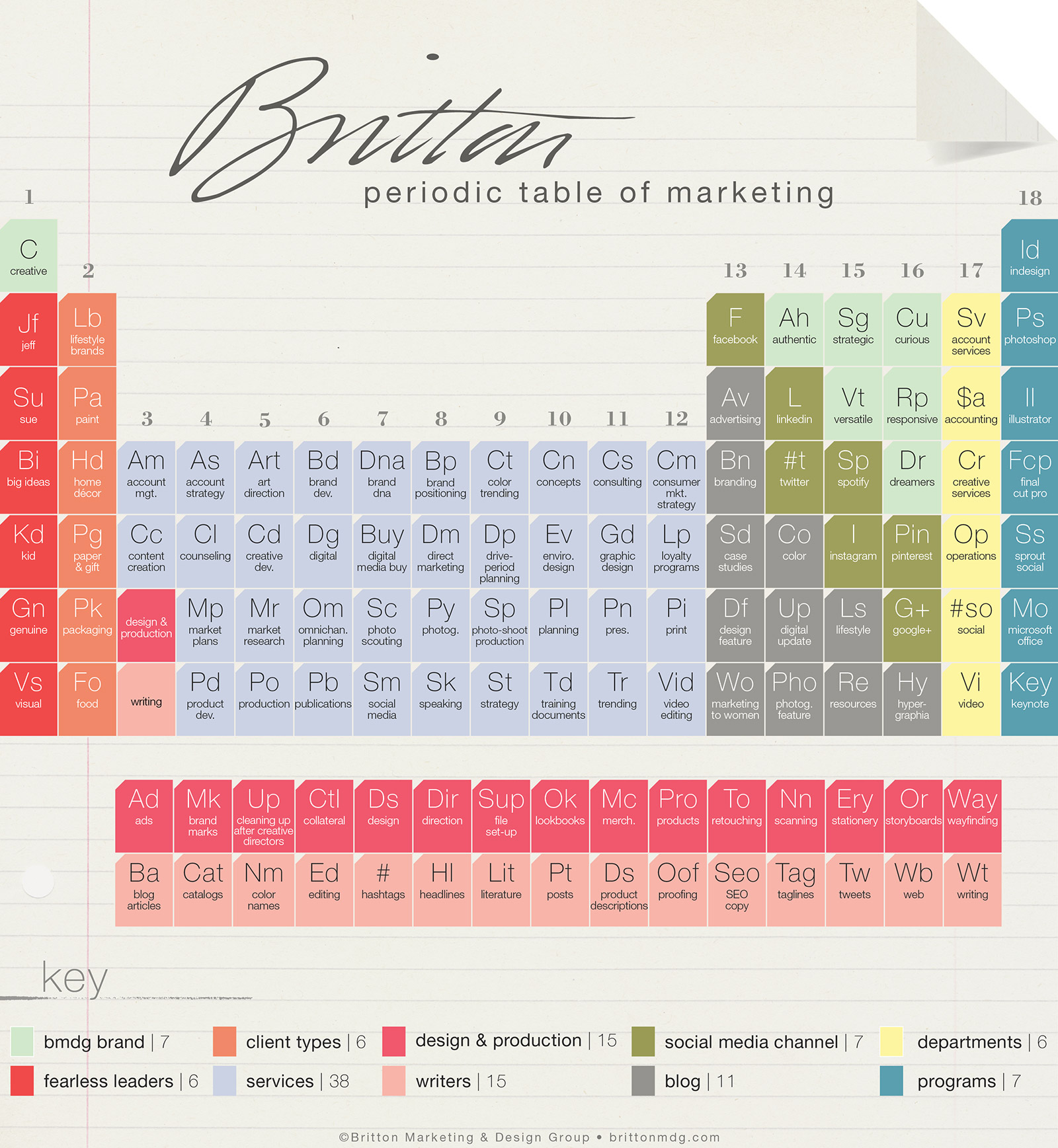 Britton branded and designed periodic table britton periodic table urtaz Choice Image